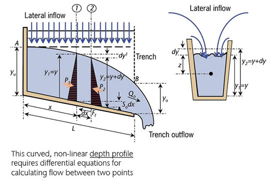 Lateral Inflow