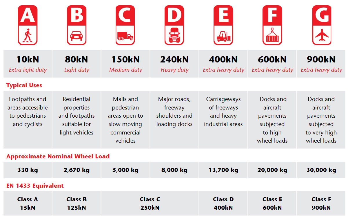 Load Class Table