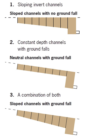 Slope Effect Hydraulics